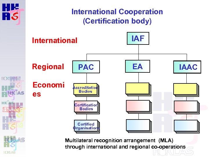 International Cooperation (Certification body) IAF International Regional PAC Economi es EA Accreditation Bodies IAAC