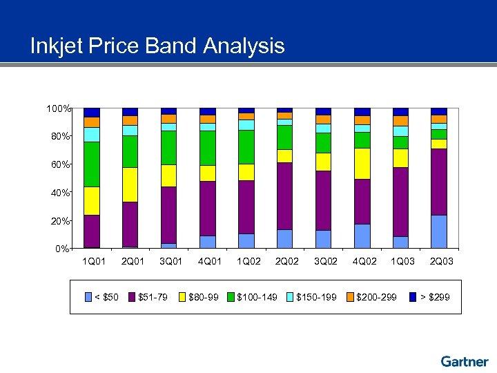 Inkjet Price Band Analysis 100% 80% 60% 40% 20% 0% 1 Q 01 <