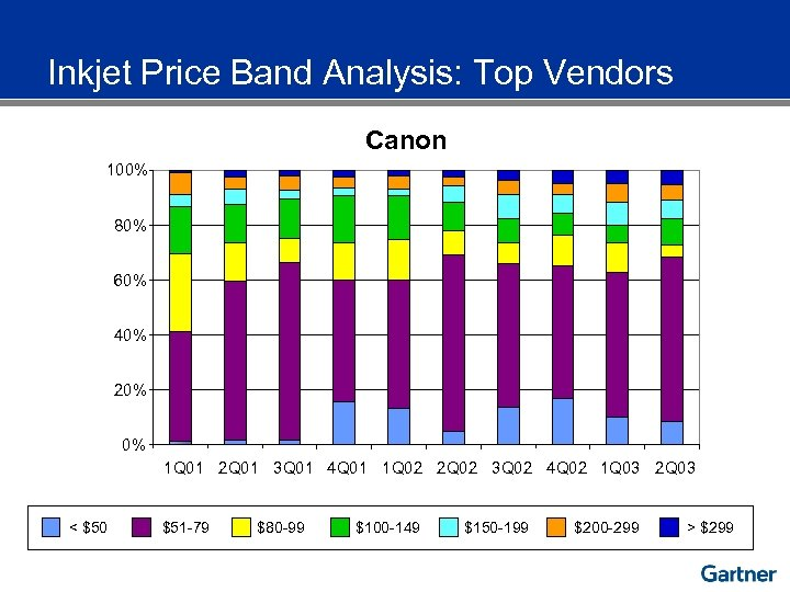 Inkjet Price Band Analysis: Top Vendors Canon 100% 80% 60% 40% 20% 0% 1