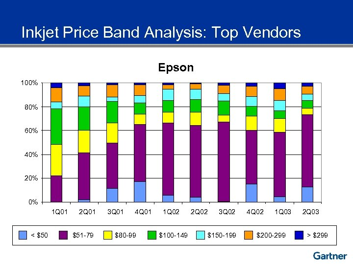 Inkjet Price Band Analysis: Top Vendors Epson 100% 80% 60% 40% 20% 0% 1