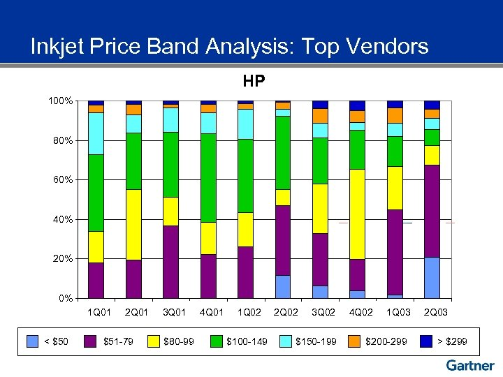 Inkjet Price Band Analysis: Top Vendors HP 100% 80% 60% 40% 20% 0% 1