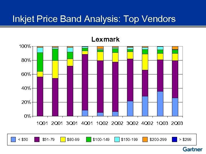 Inkjet Price Band Analysis: Top Vendors Lexmark 100% 80% 60% 40% 20% 0% 1