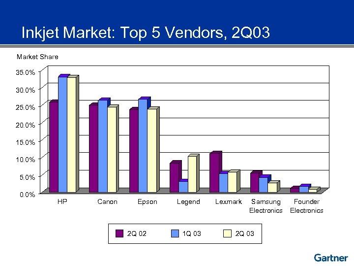 Inkjet Market: Top 5 Vendors, 2 Q 03 Market Share 35. 0% 30. 0%
