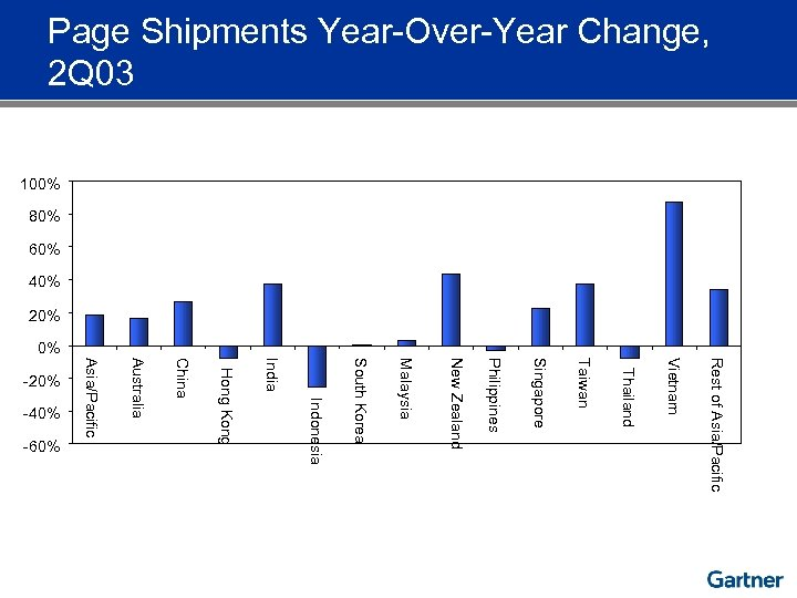Page Shipments Year-Over-Year Change, 2 Q 03 100% 80% 60% 40% 20% 0% Rest