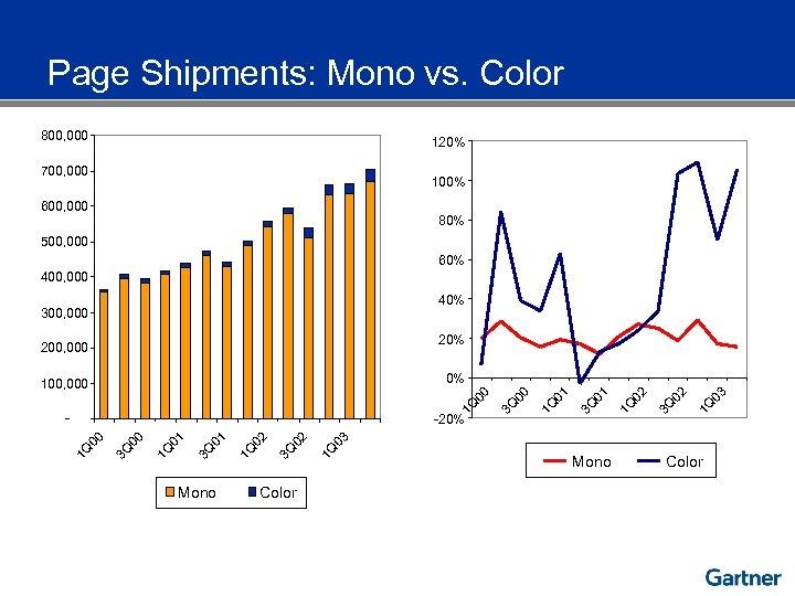 Page Shipments: Mono vs. Color 800, 000 120% 700, 000 100% 600, 000 80%
