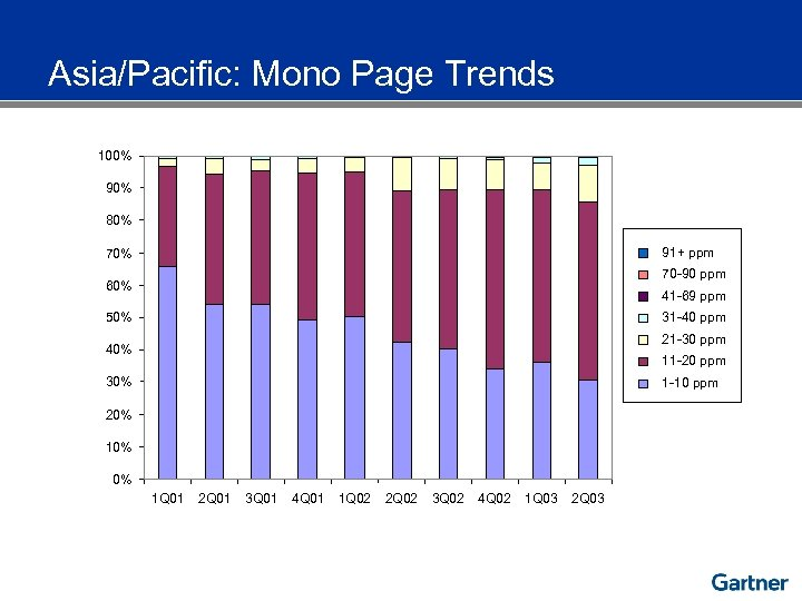 Asia/Pacific: Mono Page Trends 100% 90% 80% 91+ ppm 70% 70 -90 ppm 60%
