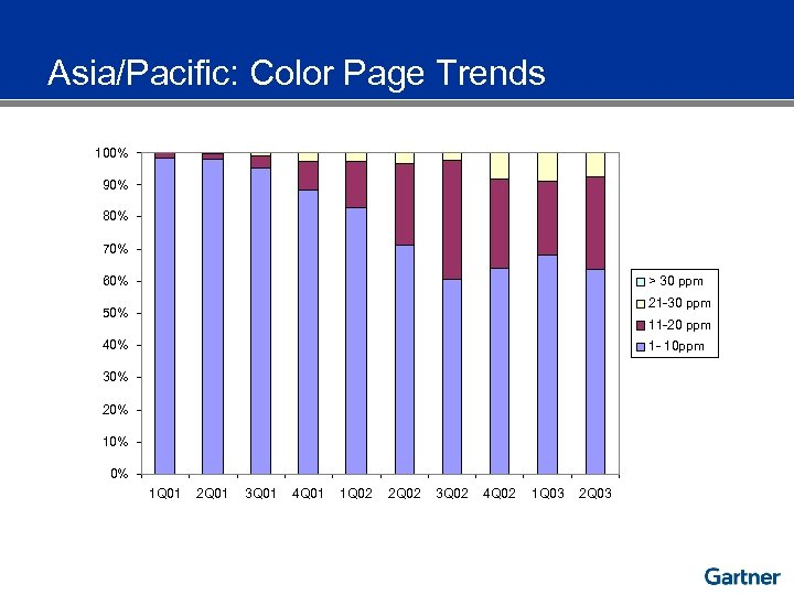 Asia/Pacific: Color Page Trends 100% 90% 80% 70% 60% > 30 ppm 21 -30