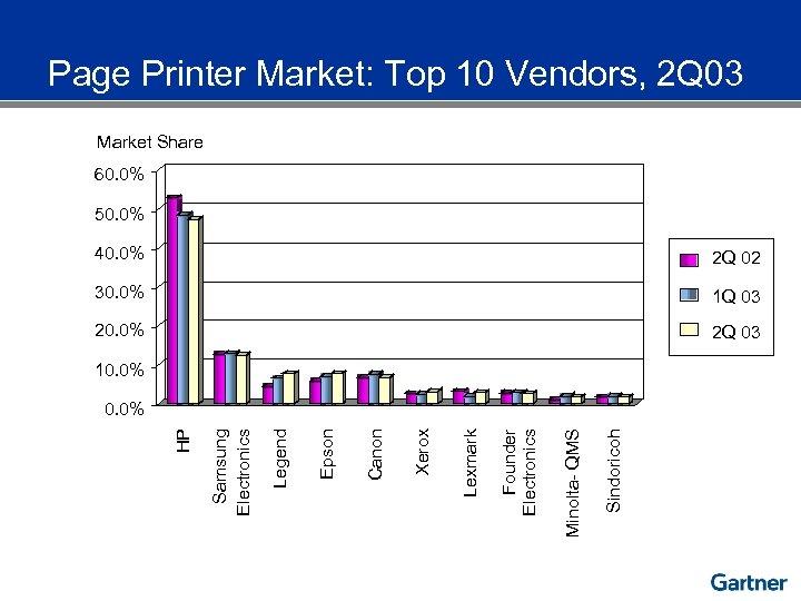 Page Printer Market: Top 10 Vendors, 2 Q 03 Market Share 60. 0% 50.