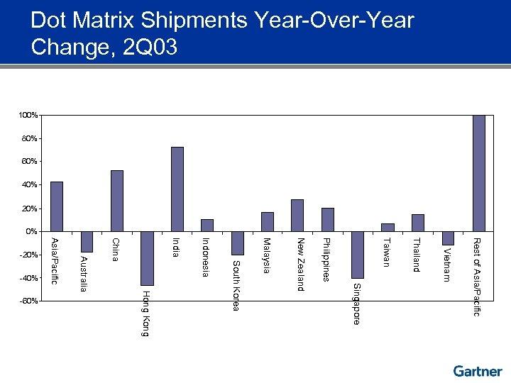 Dot Matrix Shipments Year-Over-Year Change, 2 Q 03 100% 80% 60% 40% 20% 0%