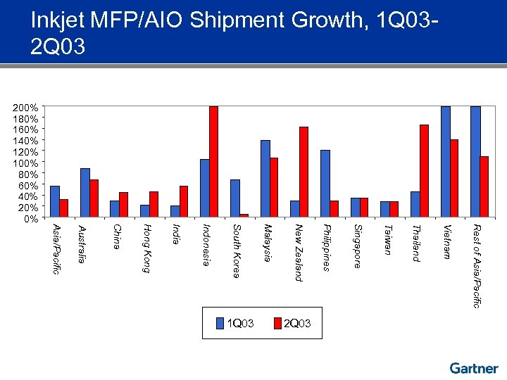 Inkjet MFP/AIO Shipment Growth, 1 Q 032 Q 03 Rest of Asia/Pacific Vietnam Thailand