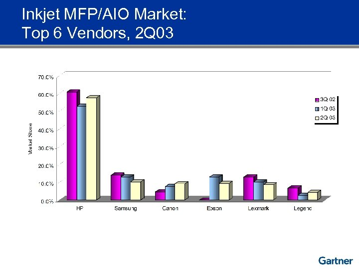 Inkjet MFP/AIO Market: Top 6 Vendors, 2 Q 03