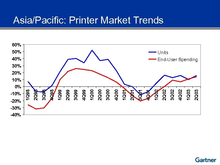 Asia/Pacific: Printer Market Trends 60% 50% Units 40% End-User Spending 30% 20% 10% -30%