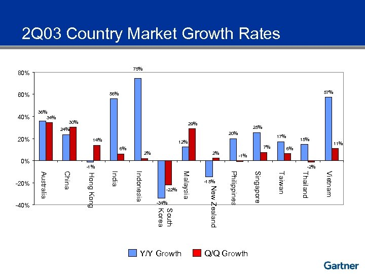 2 Q 03 Country Market Growth Rates 75% 80% 40% 57% 56% 60% 36%