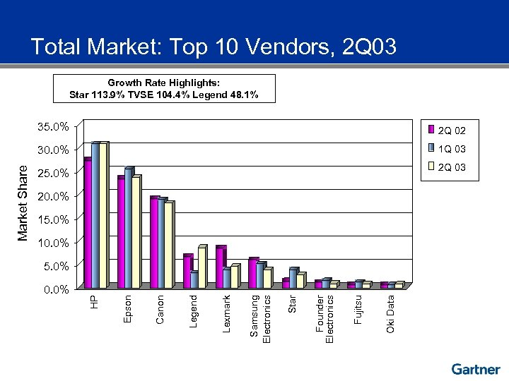 Total Market: Top 10 Vendors, 2 Q 03 Growth Rate Highlights: Star 113. 9%