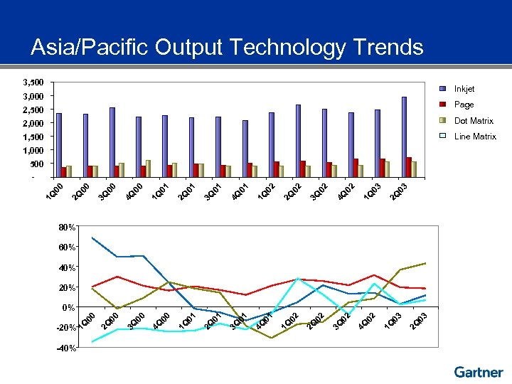 Asia/Pacific Output Technology Trends 3, 500 Inkjet 3, 000 Page 2, 500 2, 000