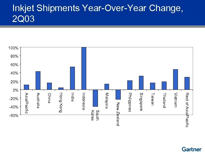 Inkjet Shipments Year-Over-Year Change, 2 Q 03 100% 80% 60% 40% 20% 0% Rest