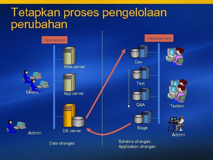 Tetapkan proses pengelolaan perubahan Development Operational Dev Web server Test Users App server Q&A