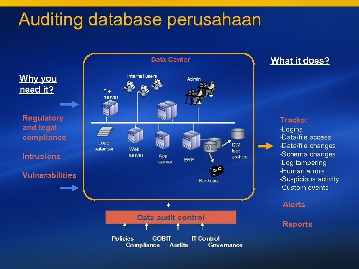 Auditing database perusahaan Data Center Why you need it? Regulatory and legal compliance Intrusions
