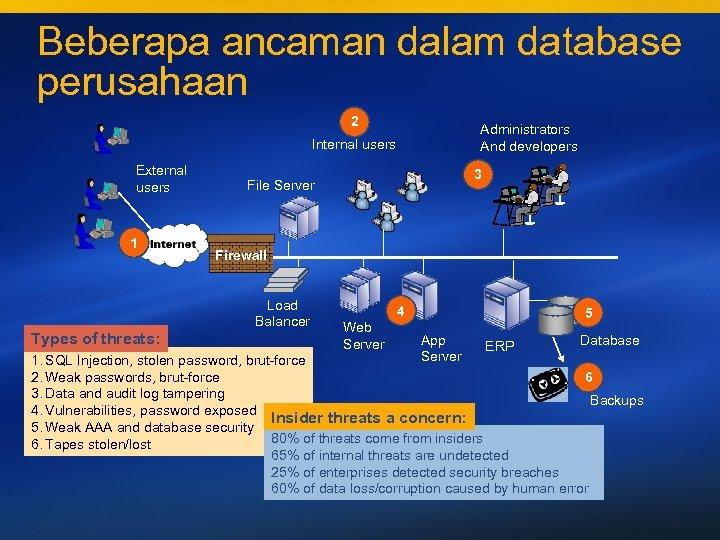 Beberapa ancaman dalam database perusahaan 2 Administrators And developers Internal users External users 1