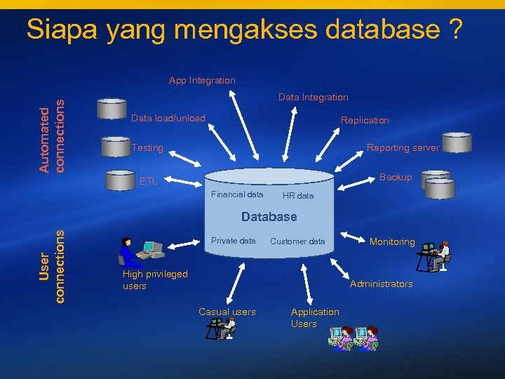Siapa yang mengakses database ? Automated connections App Integration Data load/unload Replication Testing Reporting