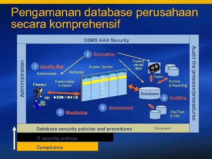 Pengamanan database perusahaan secara komprehensif DBMS AAA Security Administration 1 Identity Mgt ID Protect