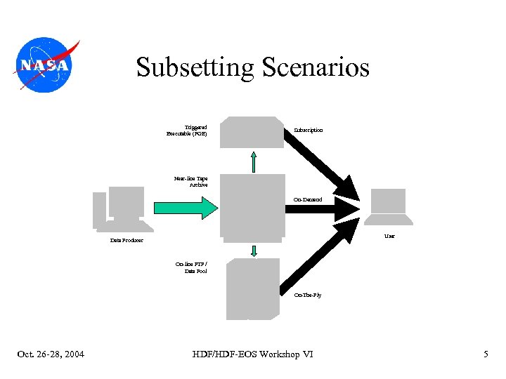 Subsetting Scenarios Triggered Executable (PGE) Subscription Near-line Tape Archive On-Demand User Data Producer On-line