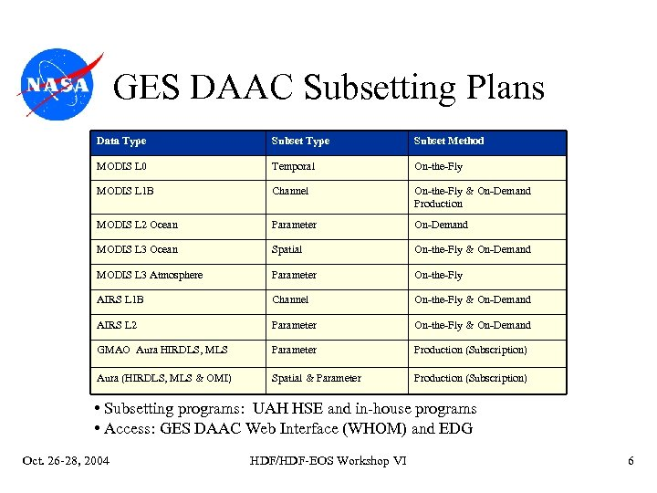 GES DAAC Subsetting Plans Data Type Subset Method MODIS L 0 Temporal On-the-Fly MODIS