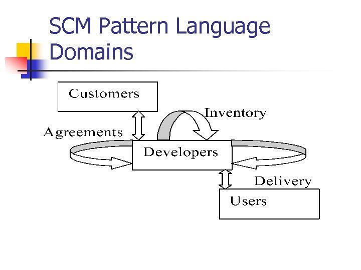 SCM Pattern Language Domains
