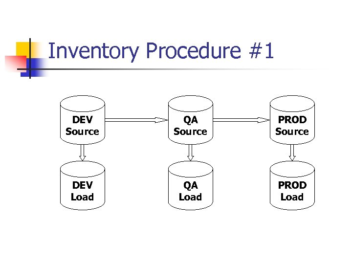 Inventory Procedure #1 DEV Source QA Source PROD Source DEV Load QA Load PROD