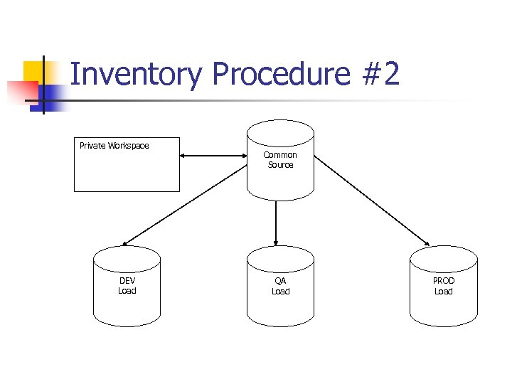 Inventory Procedure #2 Private Workspace DEV Load Common Source QA Load PROD Load