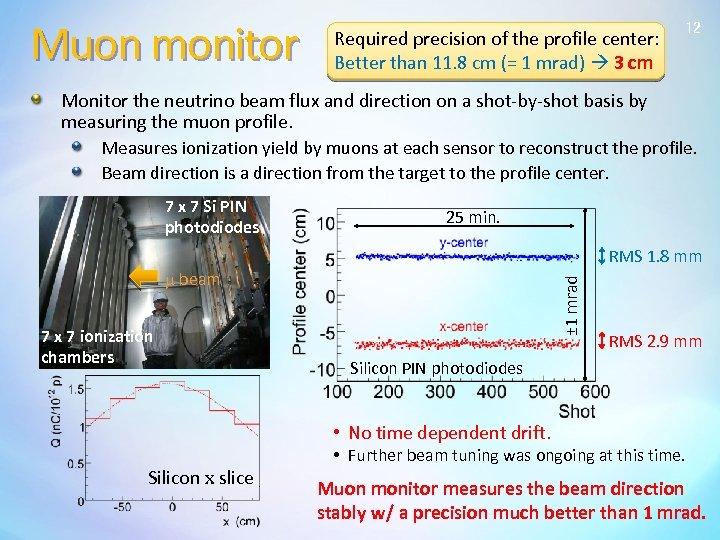 Muon monitor Required precision of the profile center: Better than 11. 8 cm (=