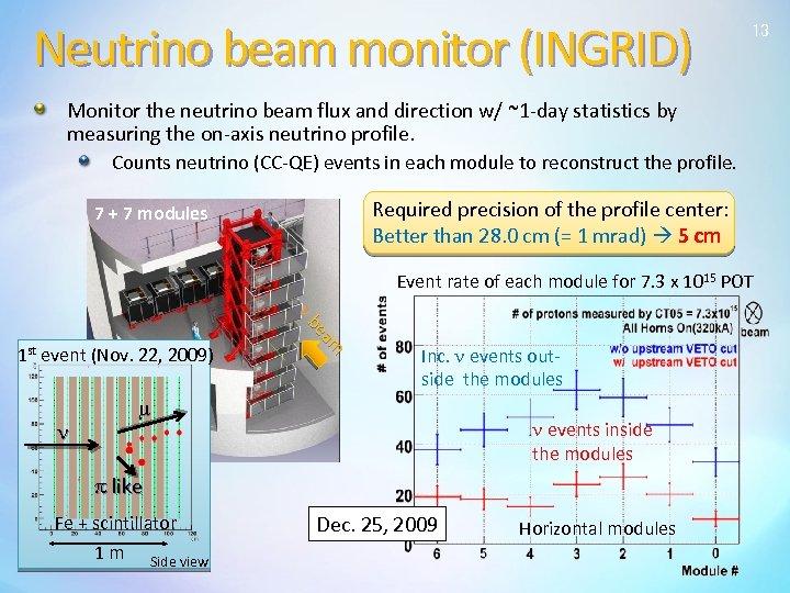 Neutrino beam monitor (INGRID) 13 Monitor the neutrino beam flux and direction w/ ~1