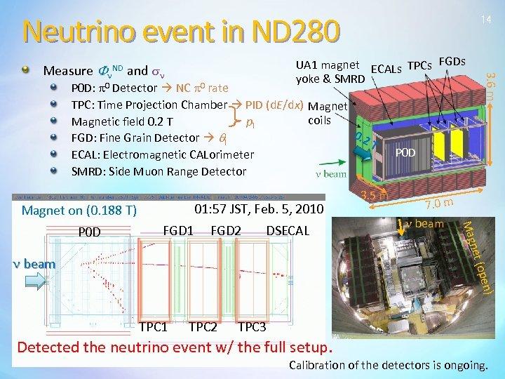 Neutrino event in ND 280 14 P 0 D: p 0 Detector NC p