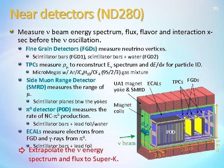 Near detectors (ND 280) 20 Measure n beam energy spectrum, flux, flavor and interaction