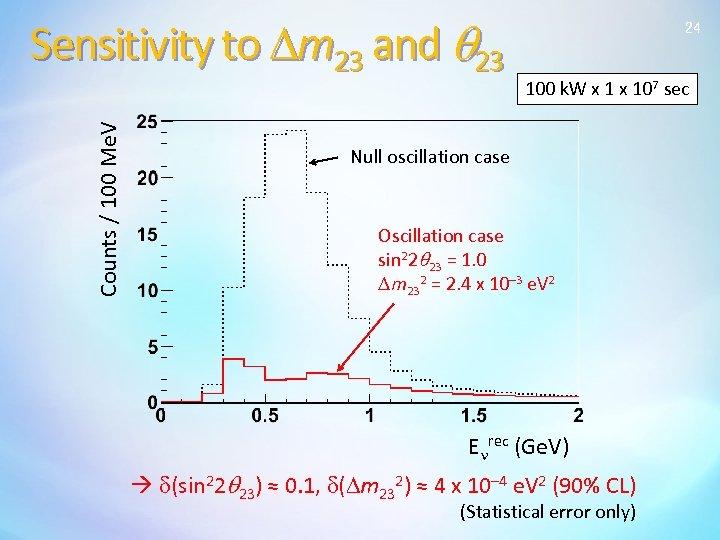 Counts / 100 Me. V Sensitivity to Dm 23 and q 23 24 100