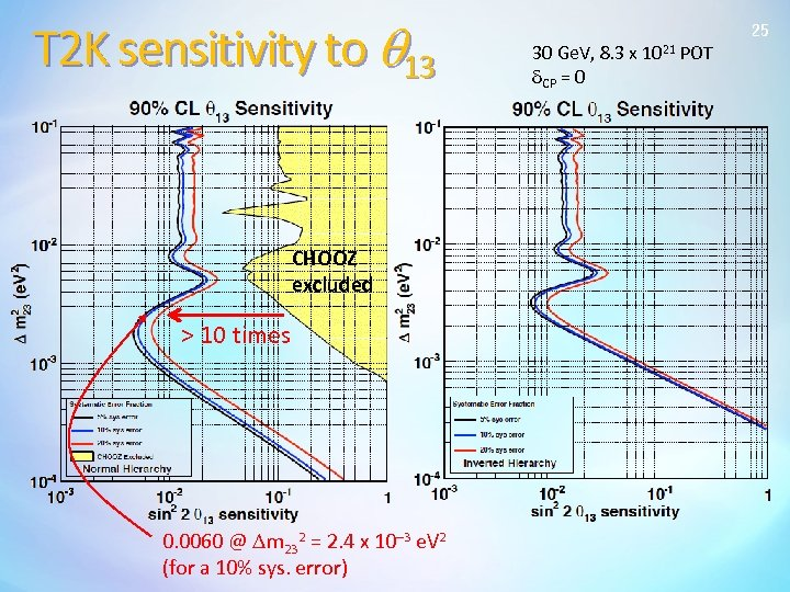 T 2 K sensitivity to q 13 CHOOZ excluded > 10 times 0. 0060