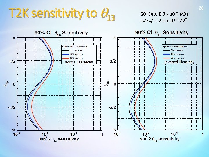 T 2 K sensitivity to q 13 26 30 Ge. V, 8. 3 x