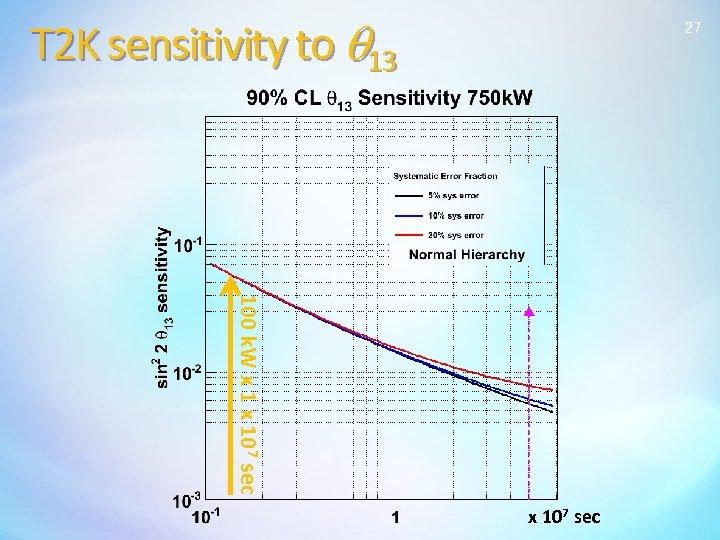 T 2 K sensitivity to q 13 27 100 k. W x 107 sec