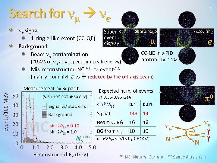 Search for nm ne ne signal 1 -ring e-like event (CC-QE) Background Beam ne