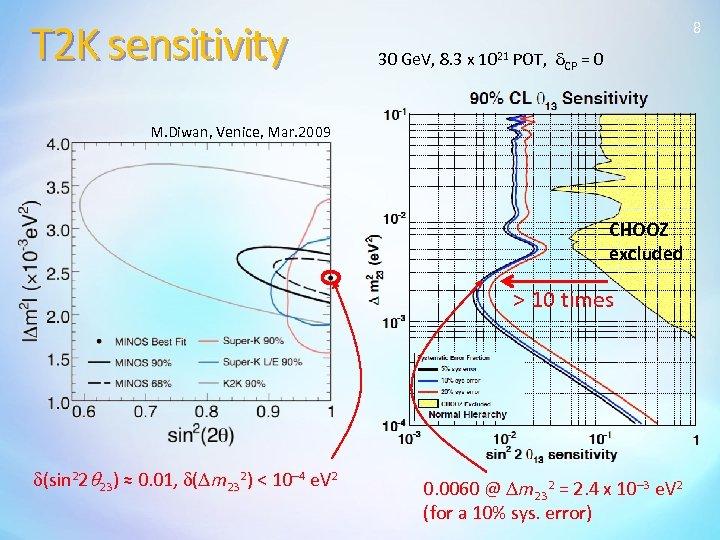 T 2 K sensitivity 8 30 Ge. V, 8. 3 x 1021 POT, d.