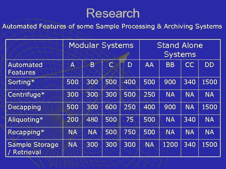 Research Automated Features of some Sample Processing & Archiving Systems Modular Systems Automated Features