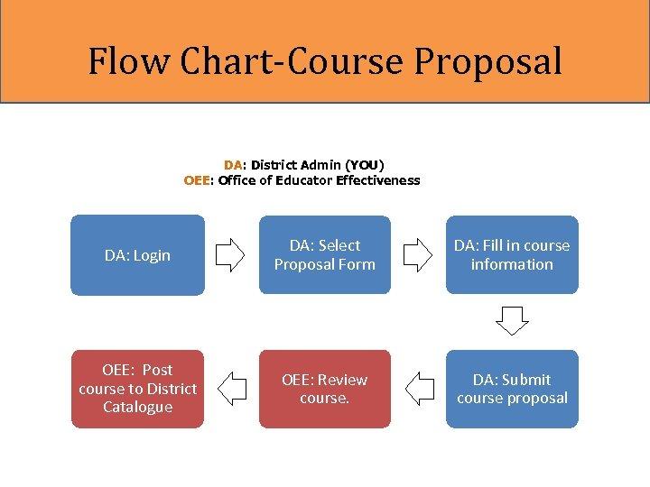 Flow Chart-Course Proposal DA: District Admin (YOU) OEE: Office of Educator Effectiveness DA: Login