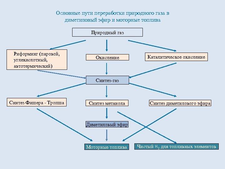 Основные пути переработки природного газа в диметиловый эфир и моторные топлива Природный газ Риформинг