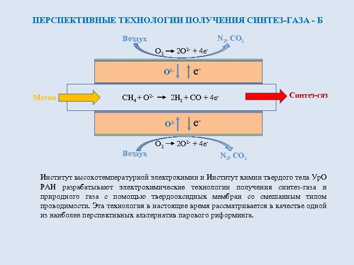 ПЕРСПЕКТИВНЫЕ ТЕХНОЛОГИИ ПОЛУЧЕНИЯ СИНТЕЗ-ГАЗА - Б N 2, CO 2 Воздух O 2 2