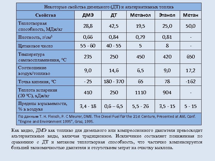 Некоторые свойства дизельного (ДТ) и альтернативных топлив ДМЭ ДТ Метанол Этанол Метан Теплотворная способность,