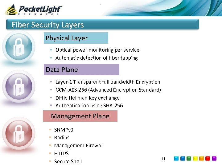 Fiber Security Layers Physical Layer § Optical power monitoring per service § Automatic detection
