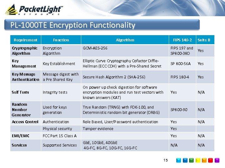 PL-1000 TE Encryption Functionality Requirement Function Cryptographic Algorithm Encryption Algorithm Key Management Key Establishment