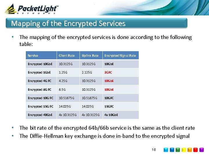 Mapping of the Encrypted Services • The mapping of the encrypted services is done