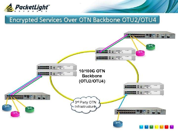 Encrypted Services Over OTN Backbone OTU 2/OTU 4 10/100 G OTN Backbone (OTU 2/OTU