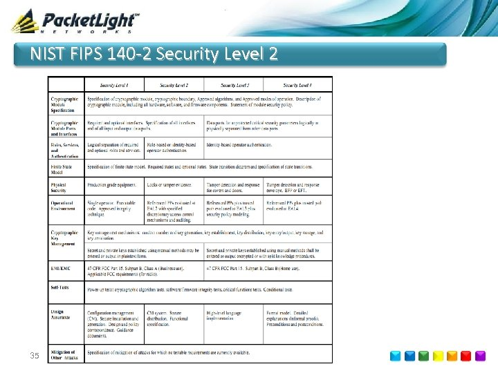 NIST FIPS 140 -2 Security Level 2 35 © 2015 Coriant. All rights reserved.